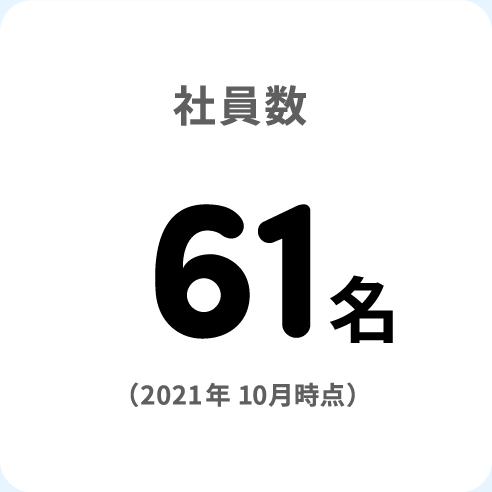 社員数61名(2020年9月時点)