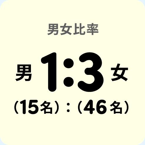 男女比率男1:3女(16名):(45名)