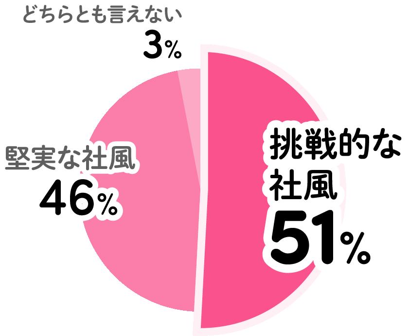 どちらとも言えない3% 堅実な社風46% 挑戦的な社風51%