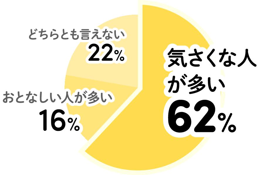 どちらとも言えない22% おとなしい人が多い16% 気さくな人が多い62%