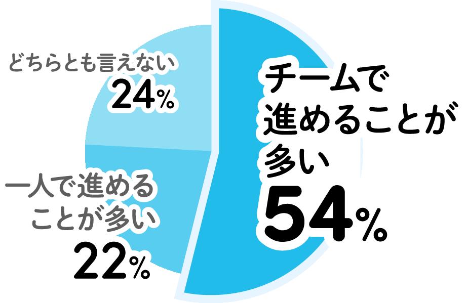 どちらとも言えない24% 一人で進めることが多い22% チームで進めることが多い54%