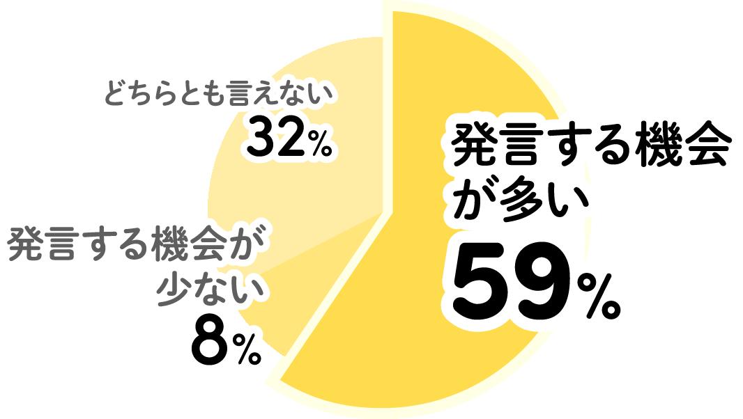 どちらとも言えない32% 発言する機会が少ない8% 発言する機会が多い59%